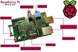Primeros pasos Raspberry Pi