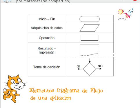 Clase extraescolar de programación, análisis de una aplicación